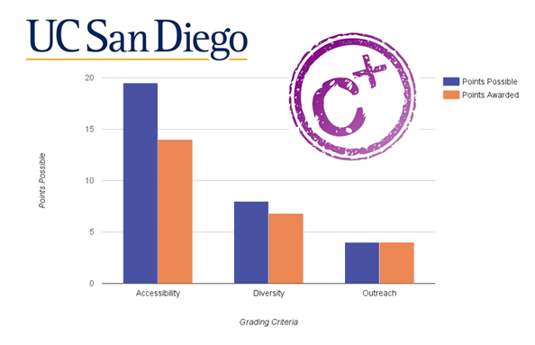 Results Of UC Campus Student Mental Health Evaluations